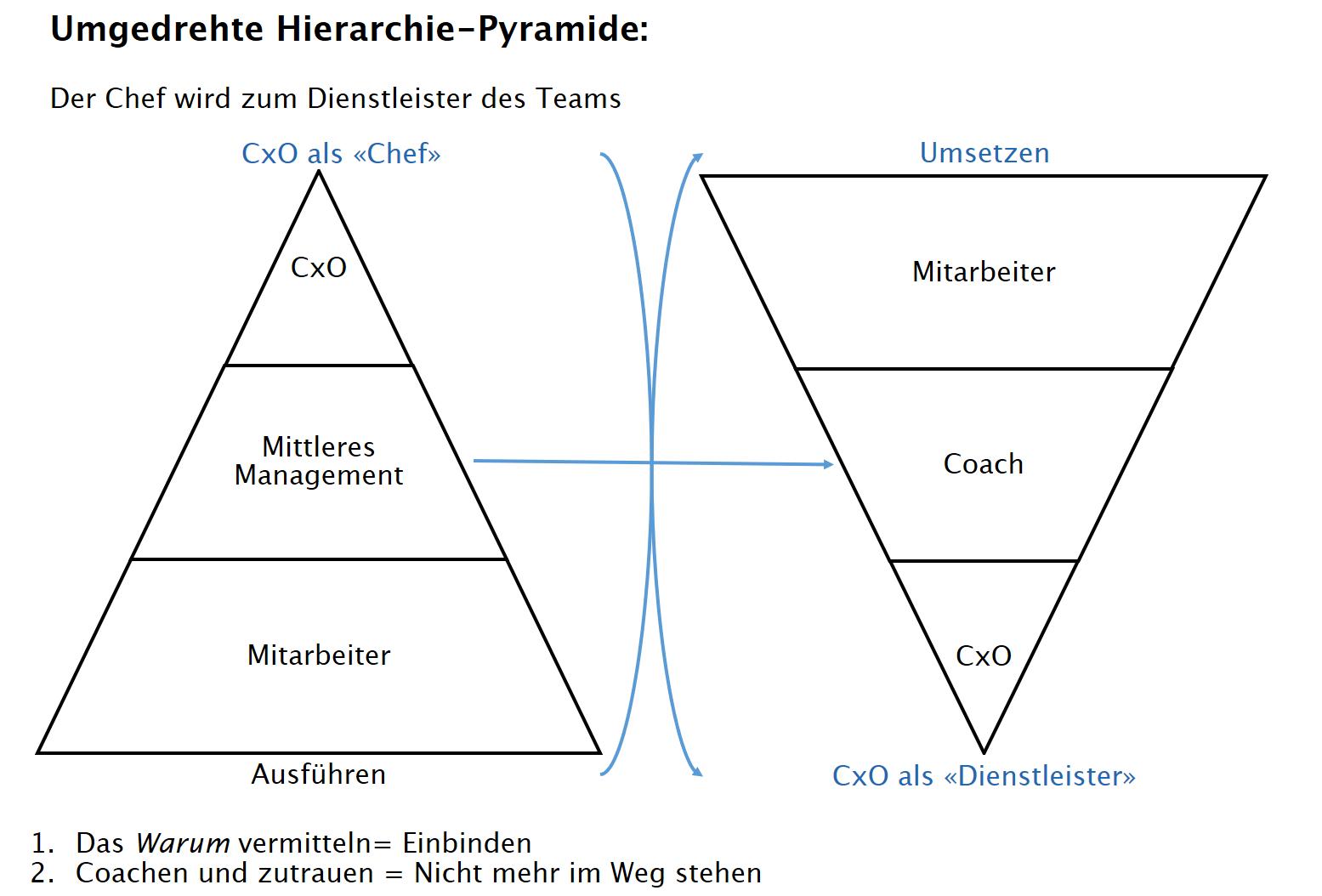 Führungspyramide